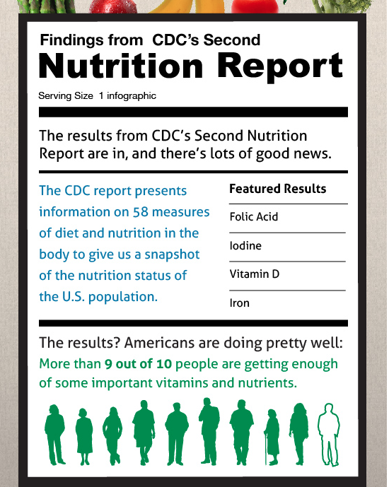 Nutrition Status of the US population 2014 report/CDC