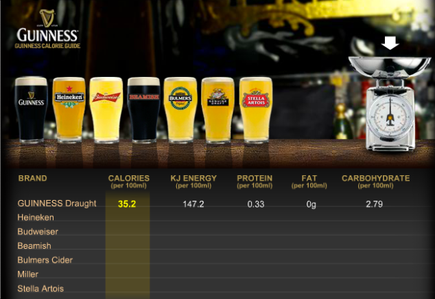 Nutrition facts for Guinness Beer. Courtesy: http://www.guinness.com/en-us/thebeer-process-ingredients.html